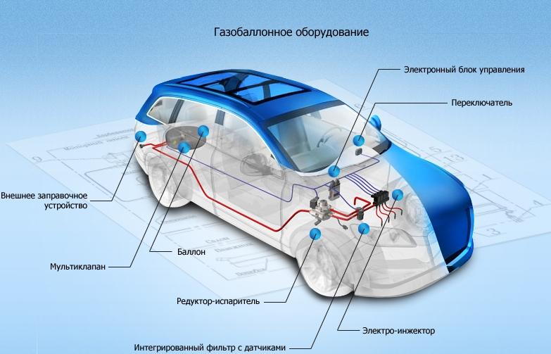 Установка и обслуживание газобалонного оборудования (ГБО)